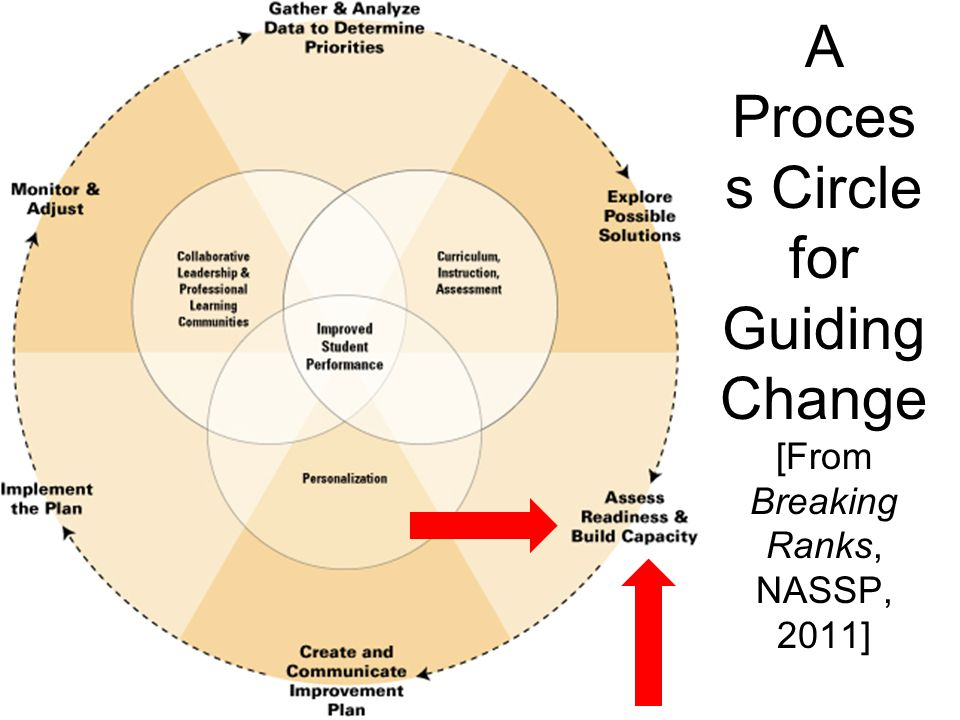A Process Circle for Guiding Change [From Breaking Ranks, NASSP, 2011]